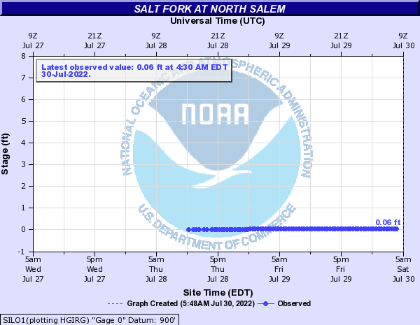 Salt Fork at North Salem