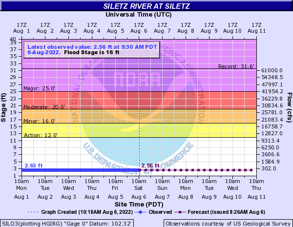 Siletz River at Siletz
