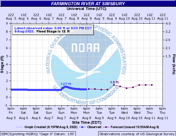 Forecast Hydrograph for SIMC3