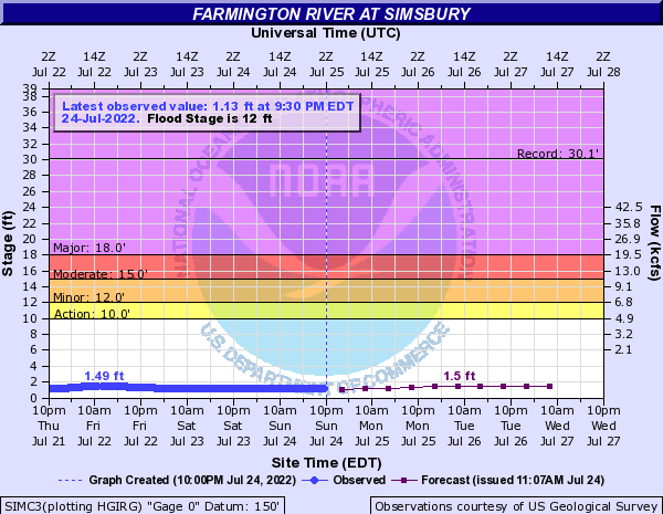 Farmington River at Simsbury