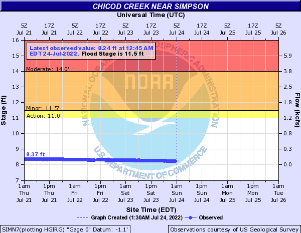 Chicod Creek near Simpson