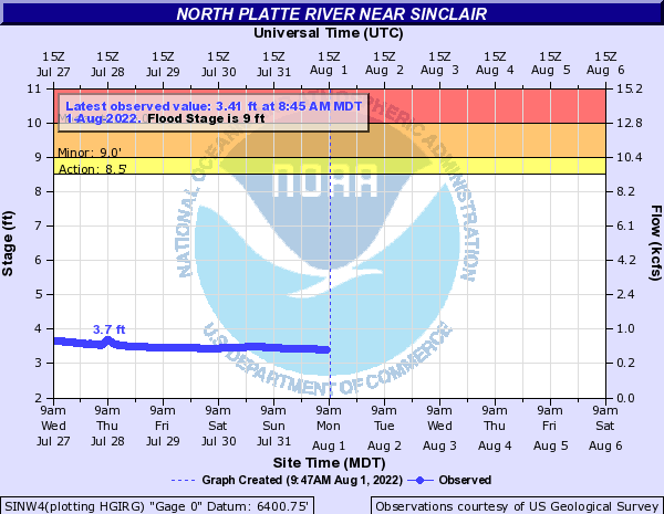 North Platte River near Sinclair