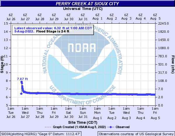 Perry Creek at Sioux City