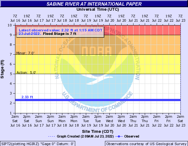 Sabine River at International Paper