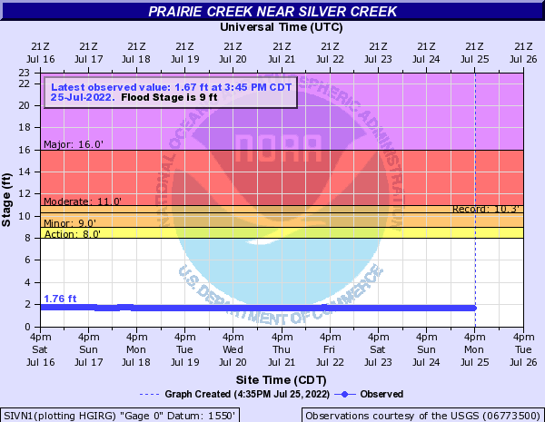 Prairie Creek near Silver Creek