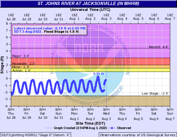 St. Johns River at Jacksonville (in MHHW)