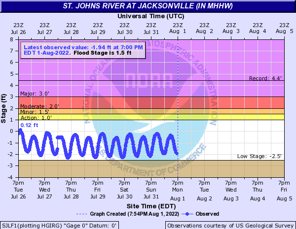St. Johns River at Jacksonville