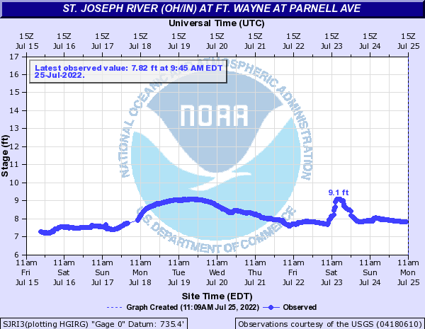 St. Joseph River (OH/IN) at Ft. Wayne at Parnell Ave