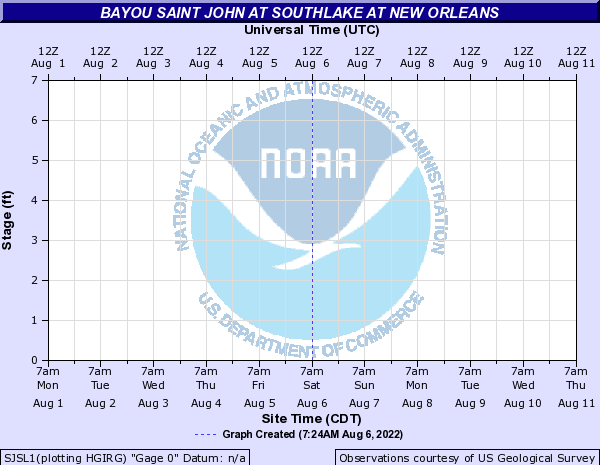 Bayou Saint John at Southlake at New Orleans