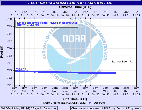 Eastern Oklahoma Lakes at Skiatook Lake