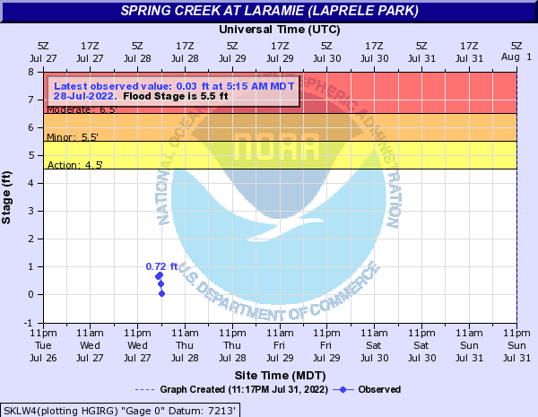 Spring Creek (WY) at Laramie