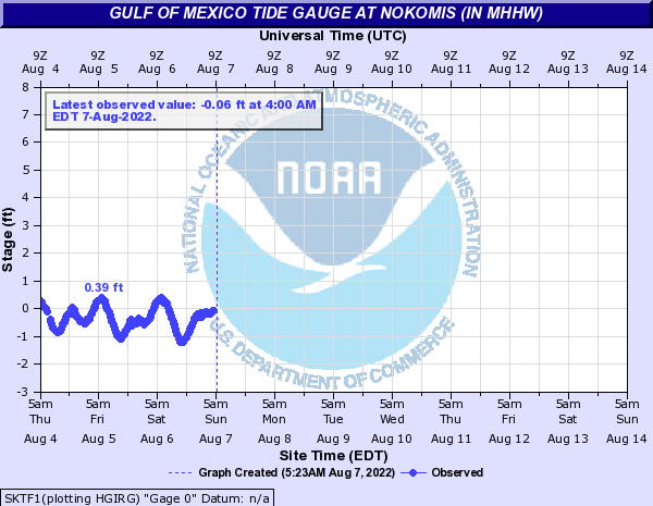 Gulf of Mexico Tide Gauge at Nokomis (In MHHW)