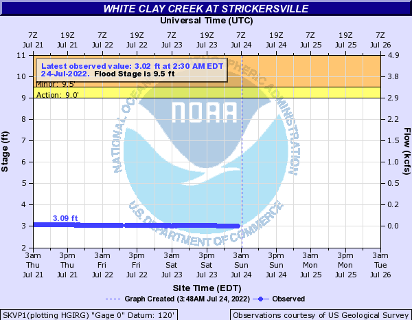 NWS Hydrological Prediction Graph for White Clay
