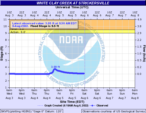White Clay Creek at Strickersville