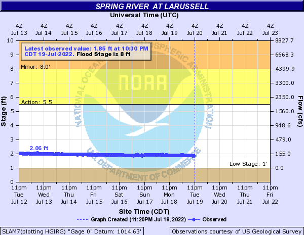 Spring River  near LaRussell