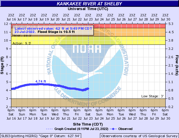 Kankakee River at Shelby