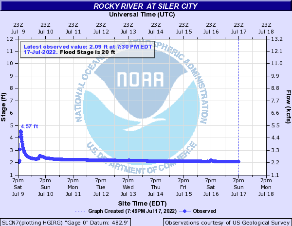Rocky River  at Siler City
