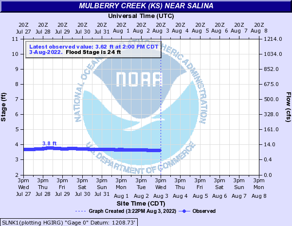 Mulberry Creek near Salina