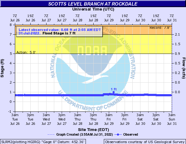 Scotts Level Branch at Rockdale