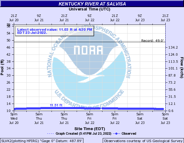 Kentucky River at Salvisa
