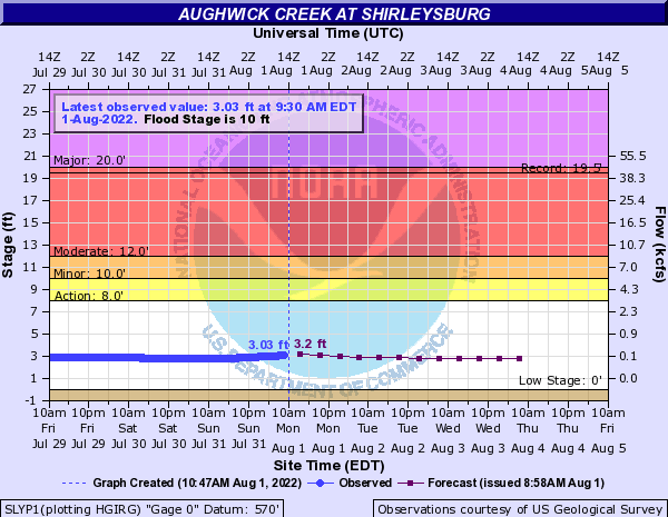 Aughwick Creek at Shirleysburg