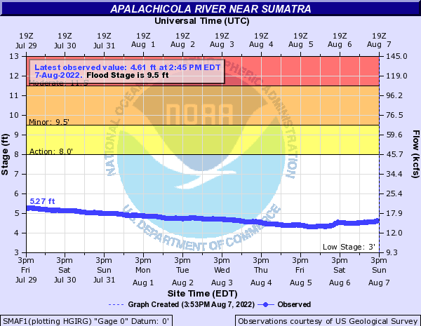 River level of the Apalachicola River near Sumatra