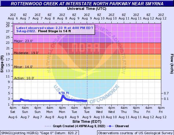 Rottenwood Creek near Smyrna