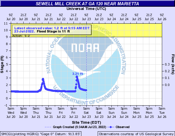 Sewell Mill Creek near Marietta