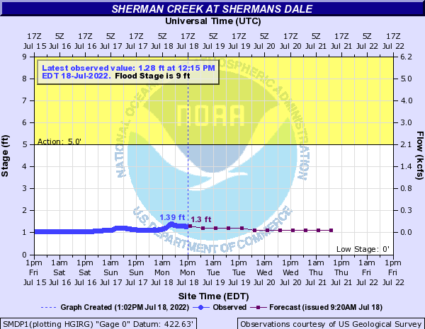 Sherman @ Shermansdale