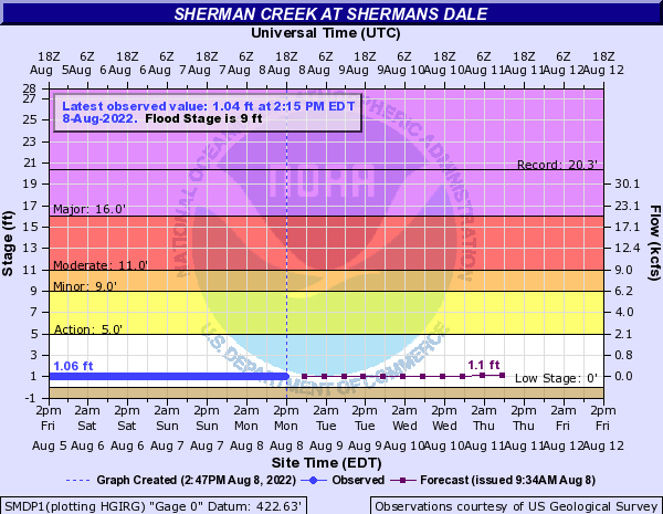 Sherman Creek at Shermans Dale