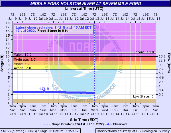 Middle Fork Holston River at Seven Mile Ford
