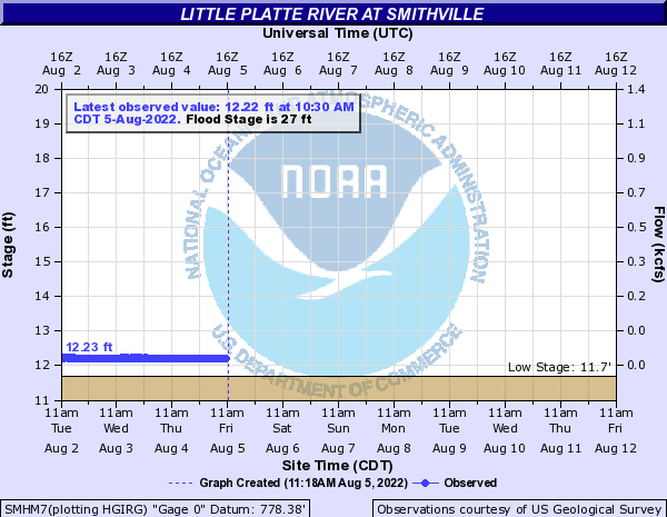 Little Platte at Smithville