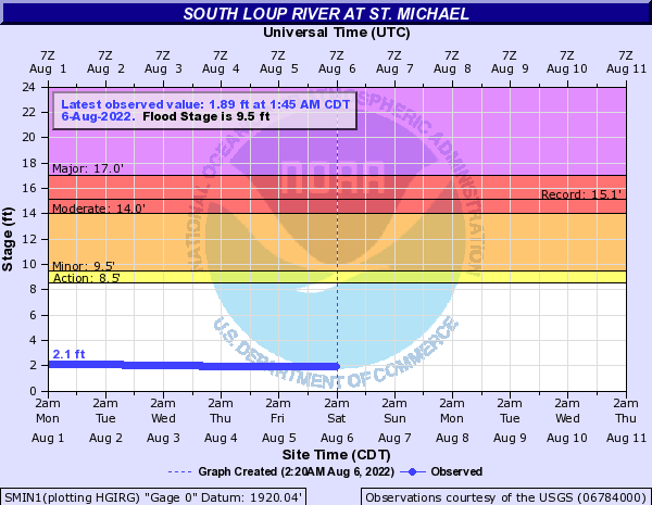 South Loup River at St. Michael