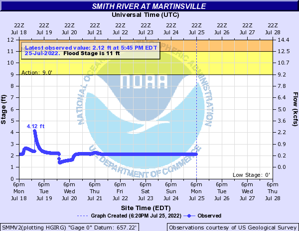 Smith River at Martinsville