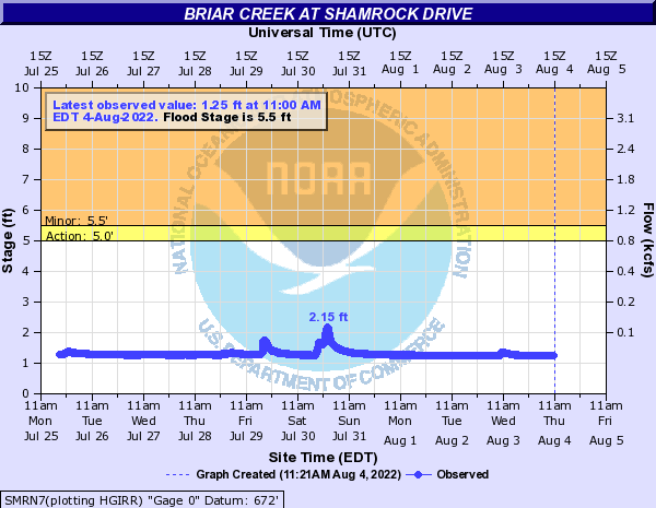 Briar Creek at Shamrock Drive