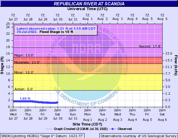 Republican River at Scandia