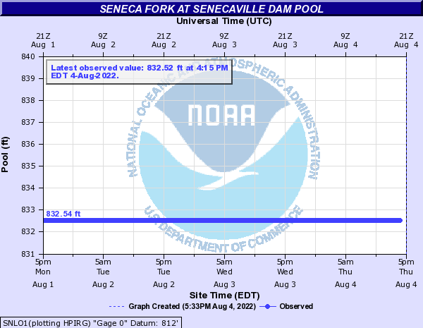 Seneca Fork at Senecaville Dam Pool
