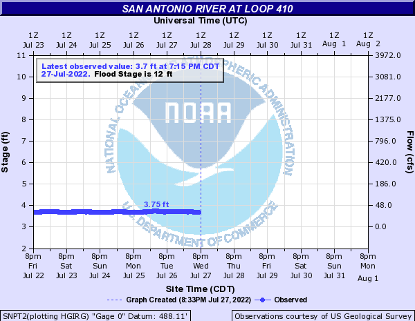 San Antonio River at Loop 410