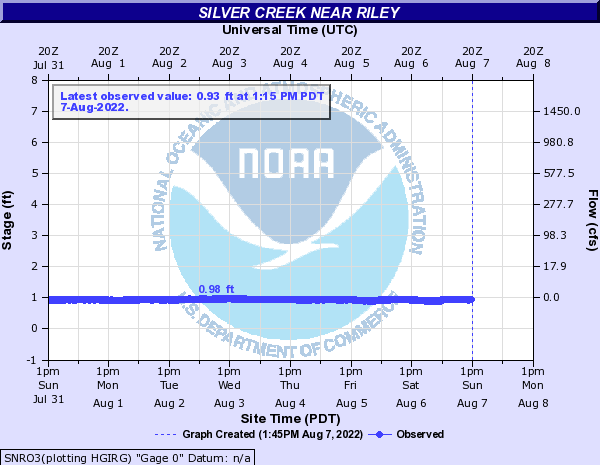 Silver Creek near Riley