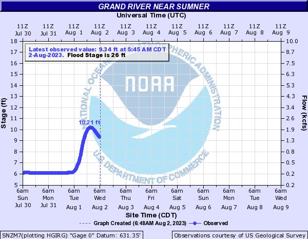 Grand River Near Sumner