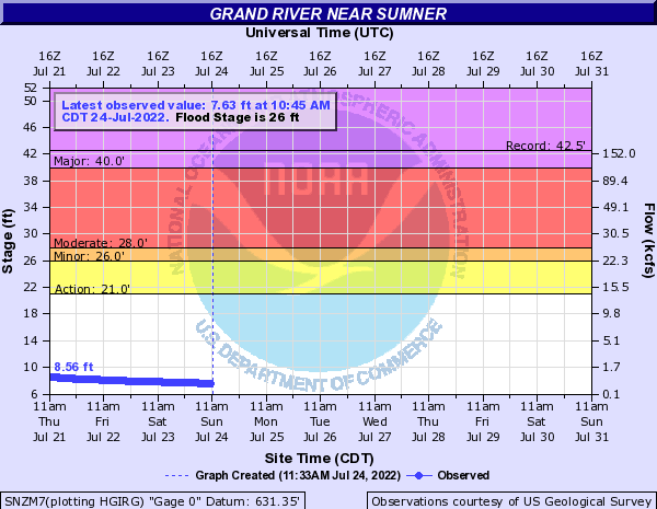 Grand River near Sumner