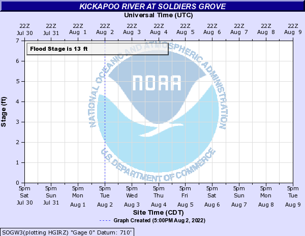 Kickapoo River at Soldiers Grove