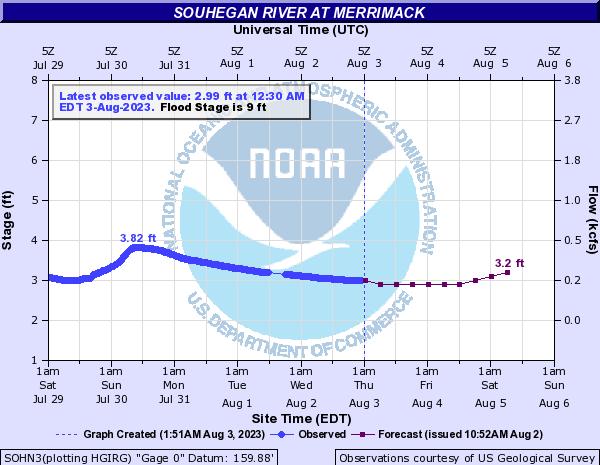 Forecast Hydrograph for SOHN3