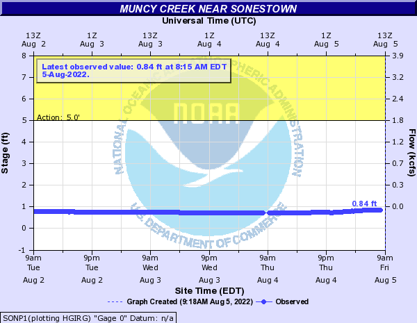 Muncy Creek near Sonestown