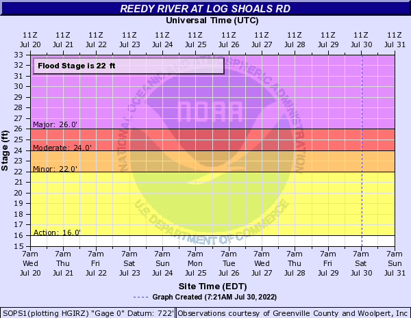 Reedy River at LOG SHOALS RD