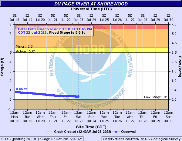 Du Page River at Shorewood
