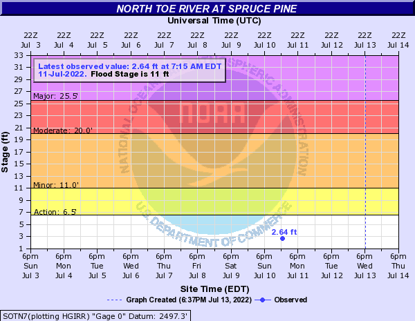 North Toe River at Spruce Pine