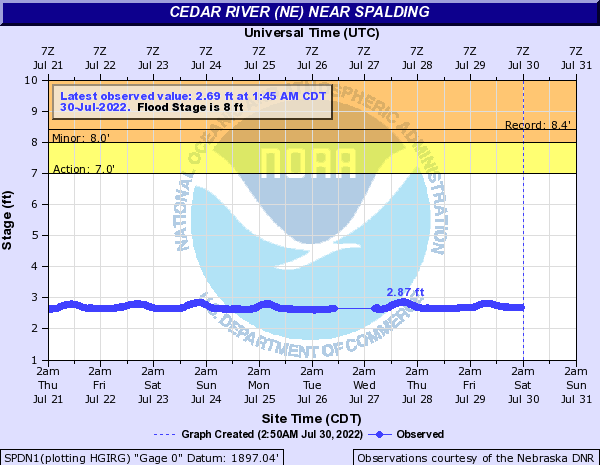 Cedar River near Spalding