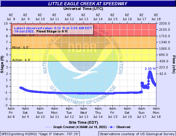 Little Eagle Creek at Speedway