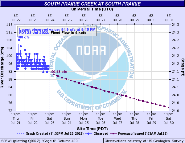 South Prairie Creek at South Prairie